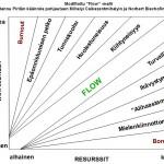 Flow-tilan saavuttamisen kaavio
